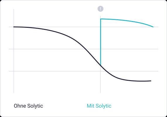 Performance Solytic