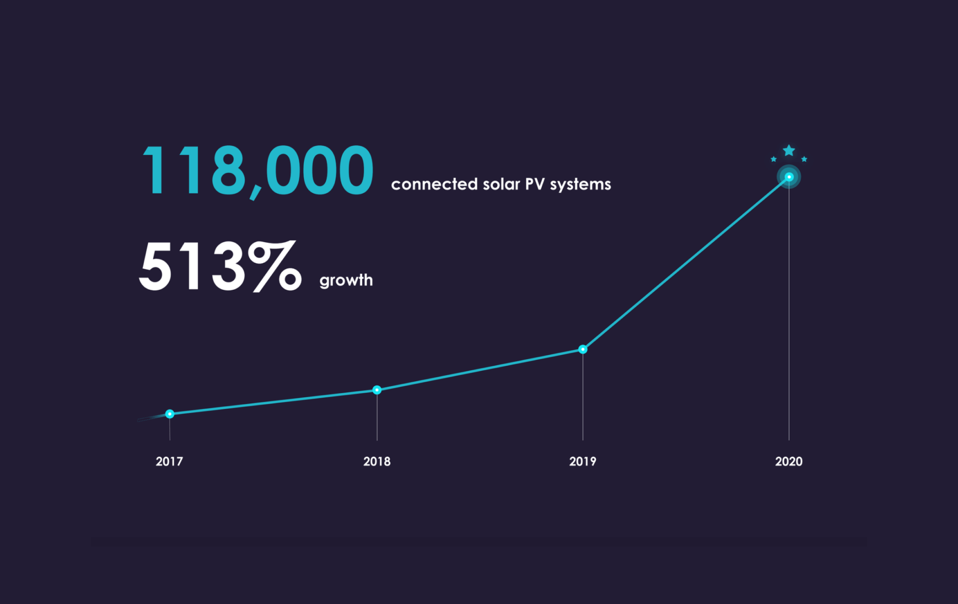 connected solar PV systems growth