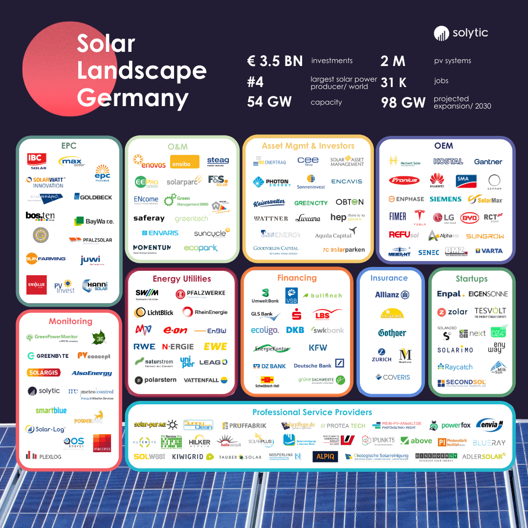 Solar Landscape Germany 2021